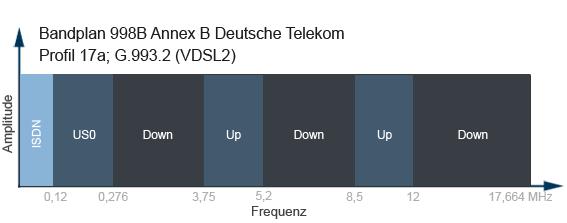 Unterschied von DSL zu VDSL
