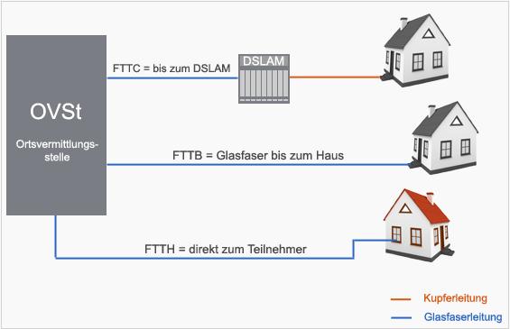 FTTH - Fibre to the Home | Lexikon