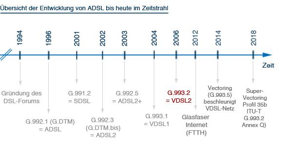 Entwicklung von ADSL bis VDSL2 im Zeitstrahl