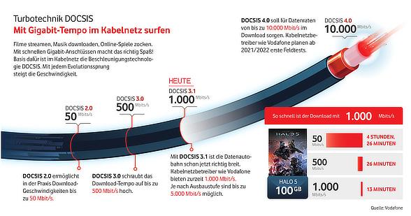 Ausbau im Kabelnetz von Vodafone