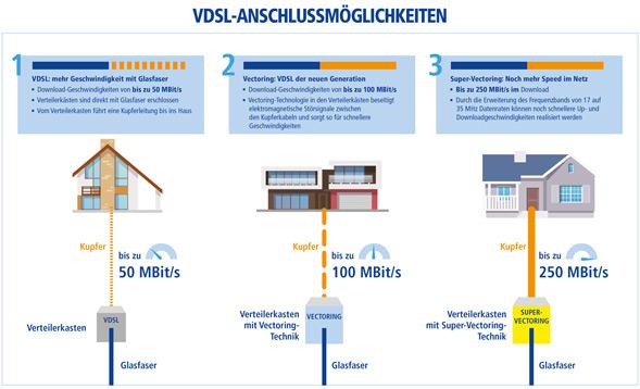 Anschlussarten DSL, VDSL, Supervectoring